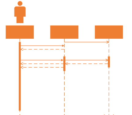 UML-solution