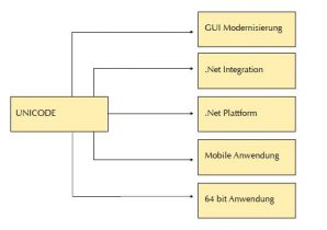 td-6.3-team-developer-anwendung-modernisierung-unicode-integration-plattform-64-bit
