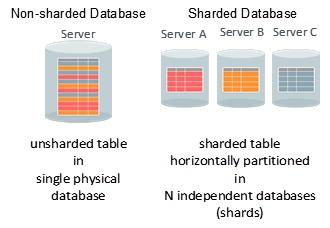 oracle-workshop-12cr2-cloud-first-strategie-database-shards-server-md-consulting-grafik