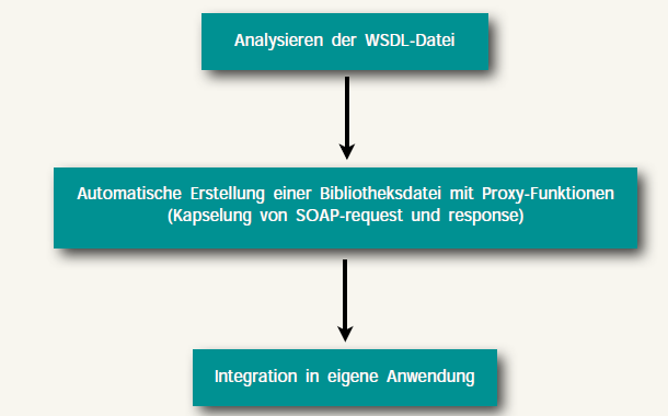 sql-windows-anwendung-analyse-wsdl-datei-proxy-funktion-soap-request-response-integration-md-consulting