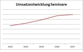 MD-Consulting-Seminare-Statistik-Umsatzentwicklung-tabelle-graphik-2018