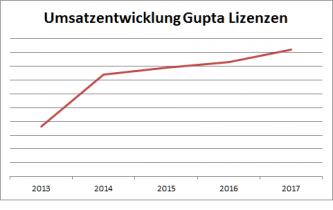 MD-Consulting-Gupta-OpenText-Partnerschaft-2018