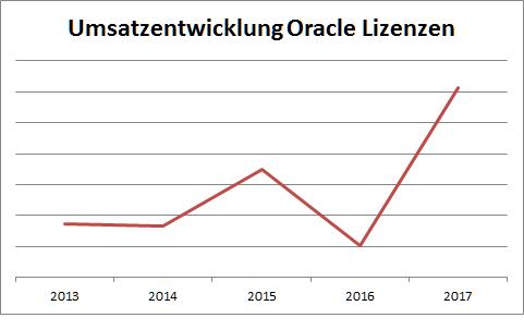 MD-Consulting-Oracle-Zift-Seminar-Lizenzen-Softwareentwicklungsprojekte